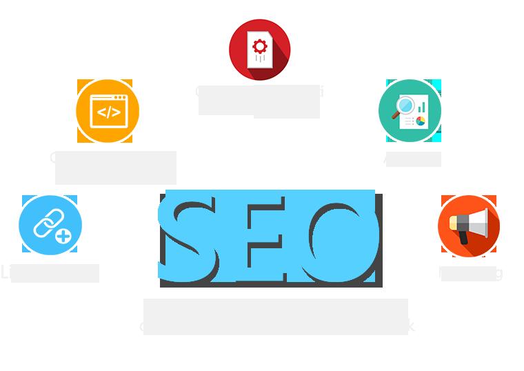 seo czyli link building, optymalizacja kodu, treści, analityka i marketing w celu polepszenia widoczności w przeglądarkach